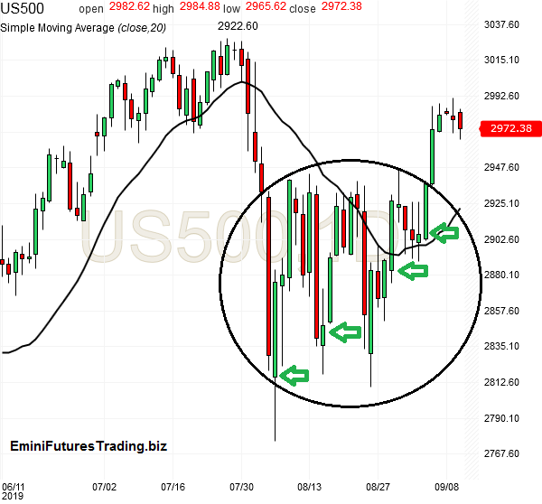 spx500-futures-daily-chart-analysis1-10sep2019