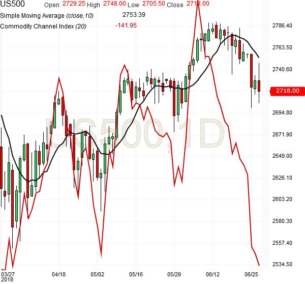 spx500-daily-chart-analysis-27june2018