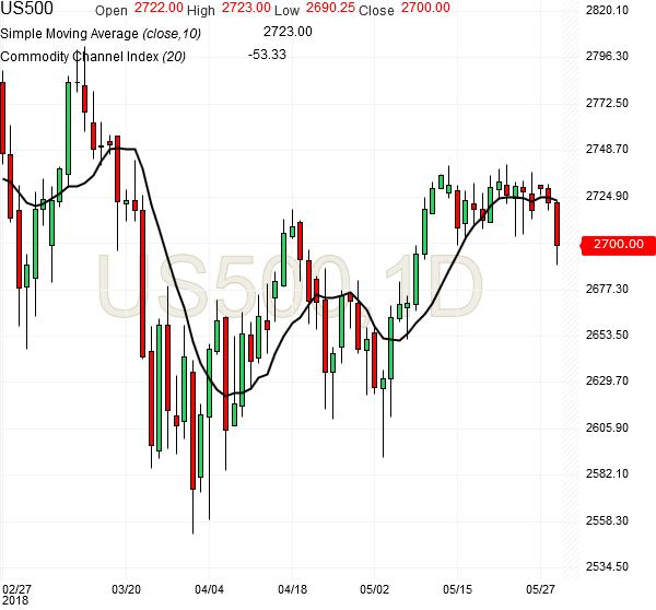spx500-daily-chart-analysis-29may2018