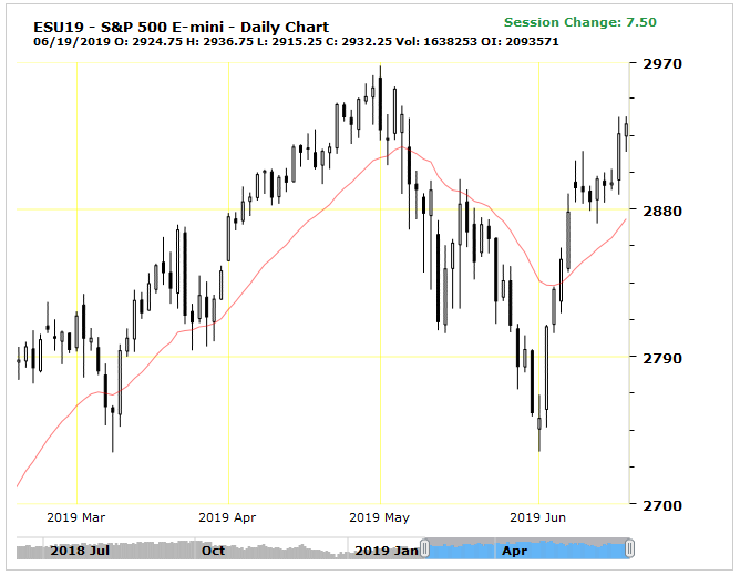 spx500-futures-daily-chart-analysis-19june2019