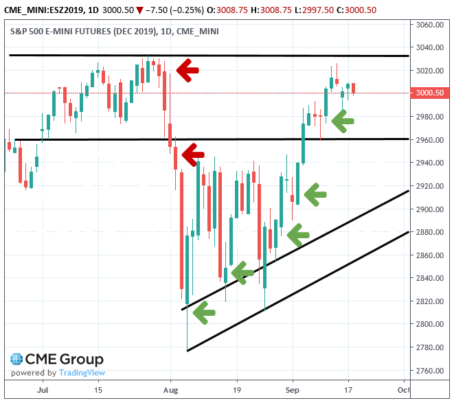 spx500-futures-daily-chart-analysis1-18sep2019