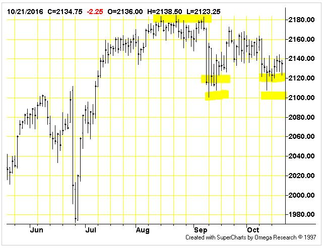 sp500-emini-futures-daily-chart-analysis-21oct2016