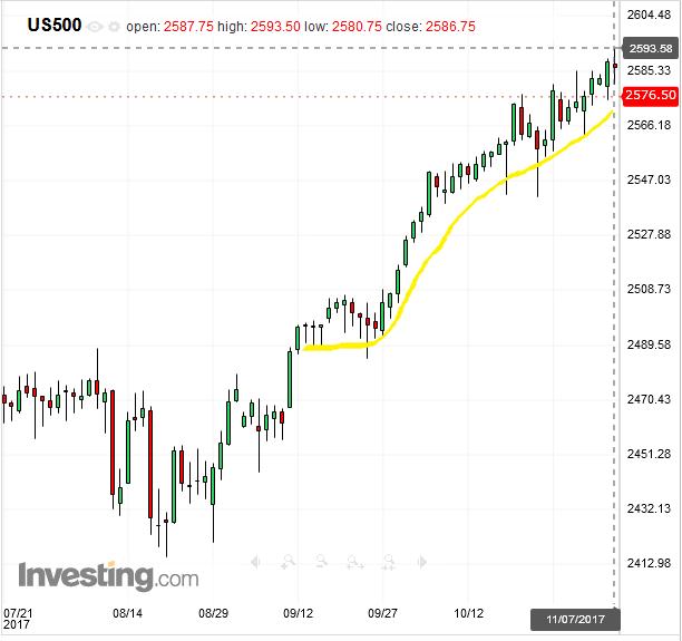 spx500-futures-daily-chart-analysis-07nov2017