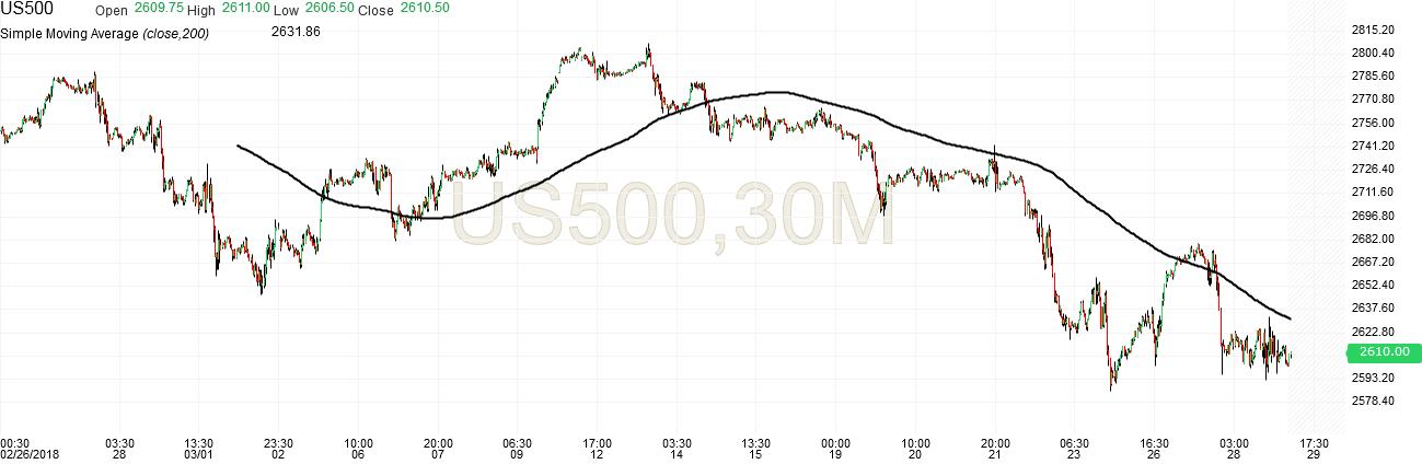 Sp500 trading signals