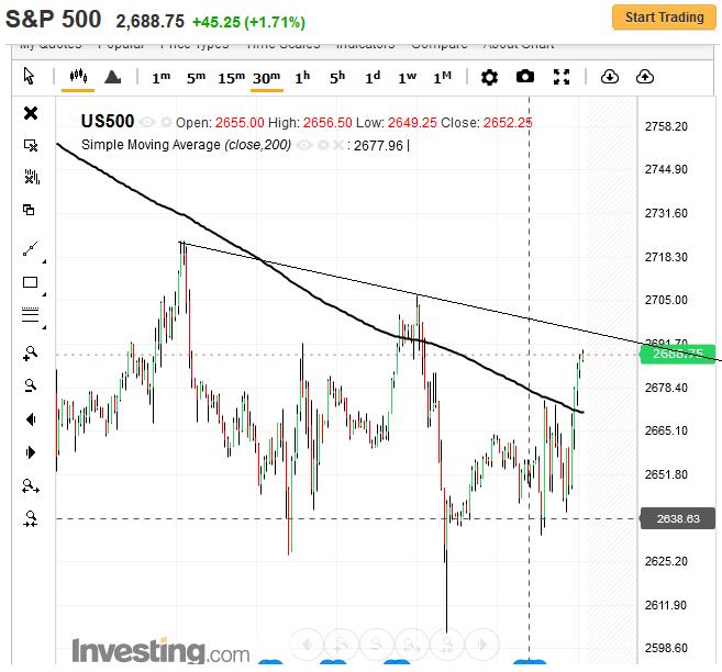 spx500-futures-30min-chart-analysis-30oct2018