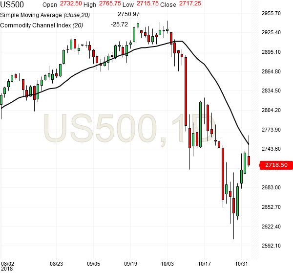 spx500-futures-daily-chart-analysis1-02nov2018