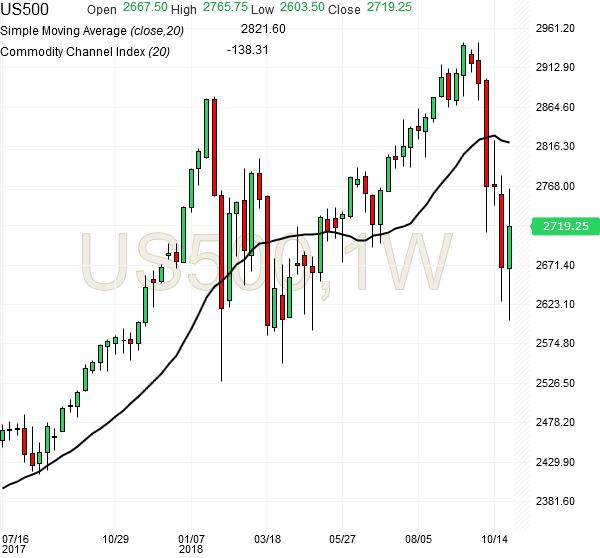 spx500-futures-weekly-chart-analysis-02nov2018