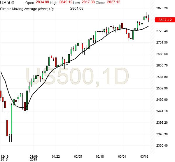 sp500-futures-daily-chart-analysis-10sma-20mar2019
