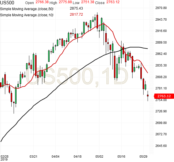 spx500-futures-daily-chart-analysis2-31may2019