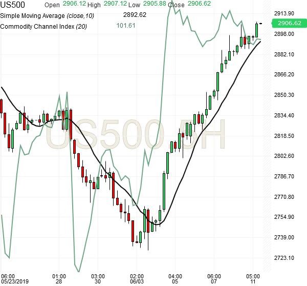 spx500-futures-5hr-chart-analysis-11jun2019
