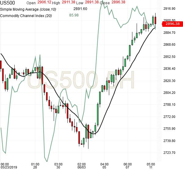 spx500-futures-5hr-chart-analysis2-11jun2019