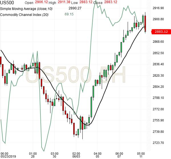 spx500-futures-5hr-chart-analysis3-11jun2019
