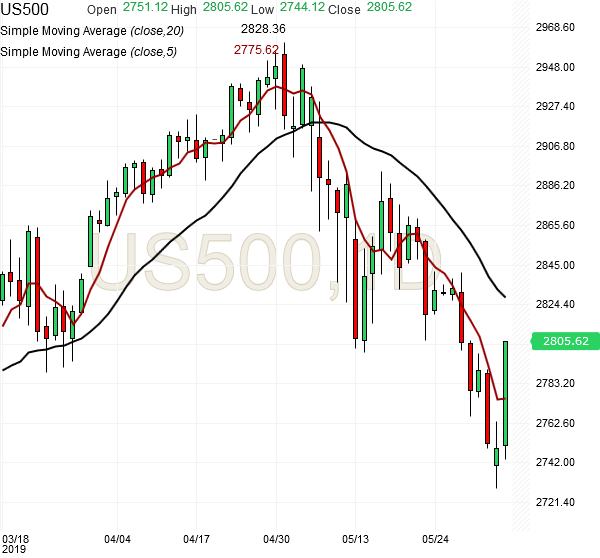 spx500-futures-daily-chart-analysis-04june2019