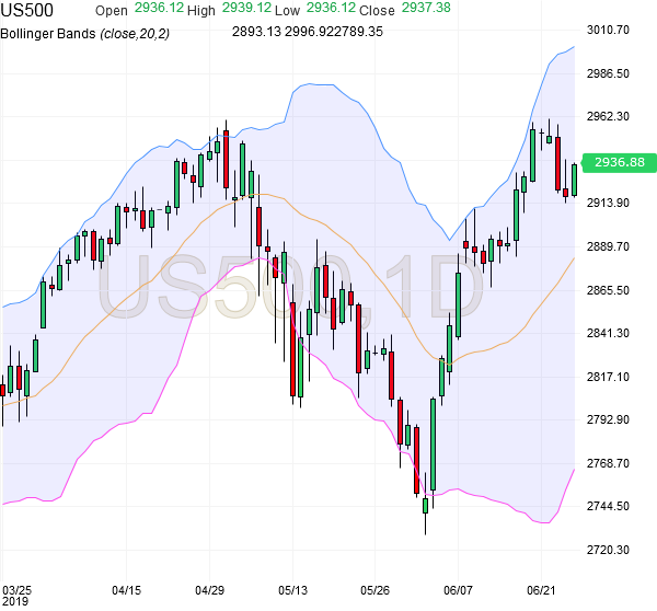 spx500-futures-daily-chart-analysis-27june2019