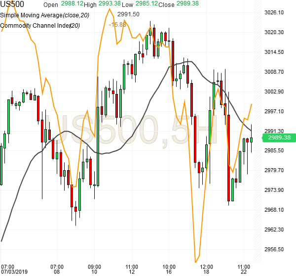 spx500-futures-5hr-chart-analysis-22july2019