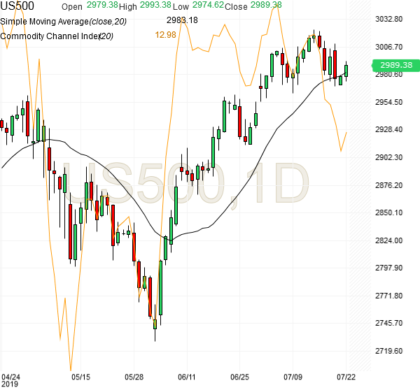 spx500-futures-daily-chart-analysis1-22july2019