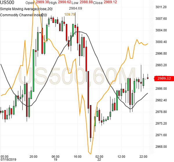 spx500-futures-hourly-chart-analysis-22july2019