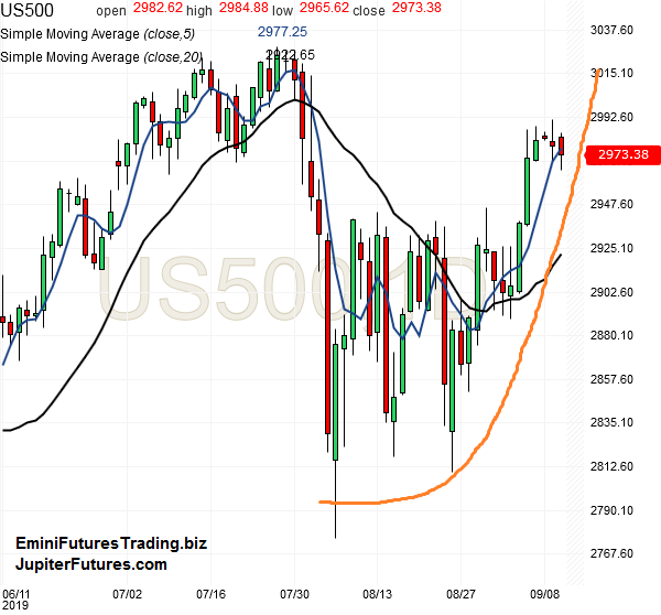 spx500-futures-daily-chart-analysis-10sep2019