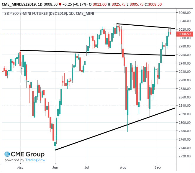 spx500-futures-daily-chart-analysis-15sep2019