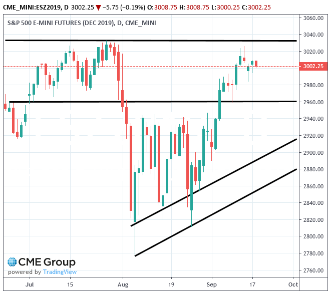 spx500-futures-daily-chart-analysis-18sep2019