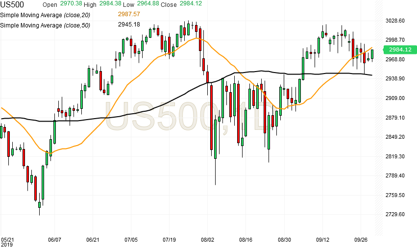 spx500-futures-daily-chart-analysis1-30sep2019