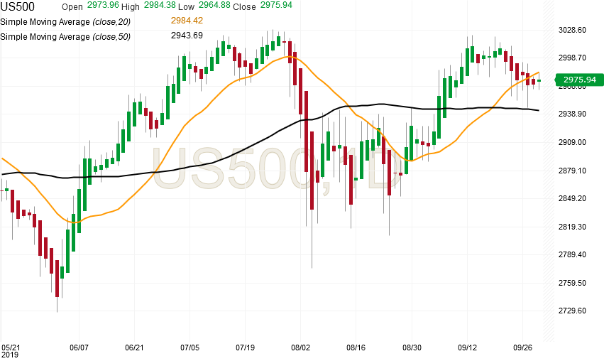 spx500-futures-daily-chart-analysis2-30sep2019