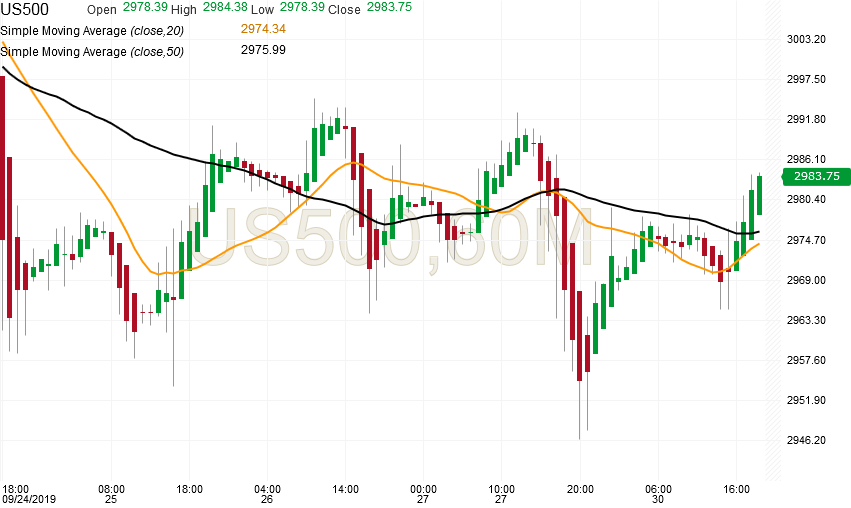 spx500-futures-hourly-chart-analysis-30sep2019