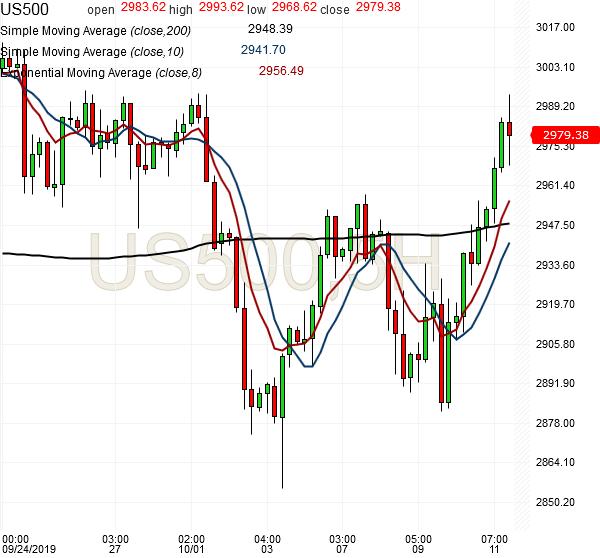 spx500-futures-5hr-chart-analysis-11oct2019