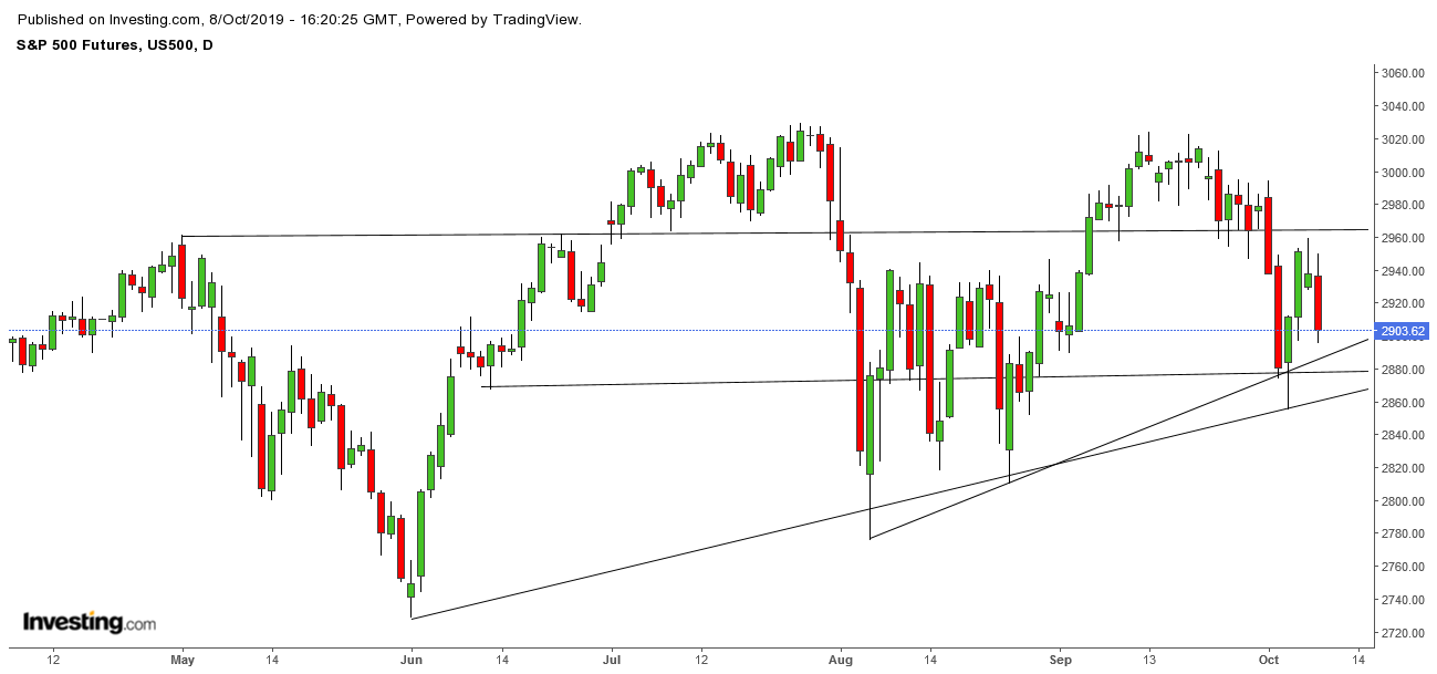 spx500-futures-daily-chart-analysis-08oct2019