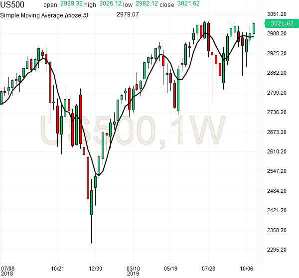 spx500-futures-weekly-chart-analysis-25oct2019