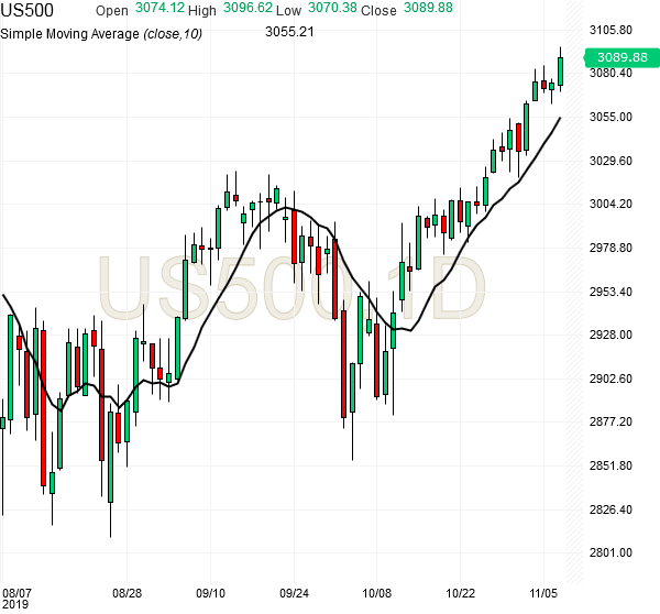 spx500-futures-daily-chart-analysis-07nov2019