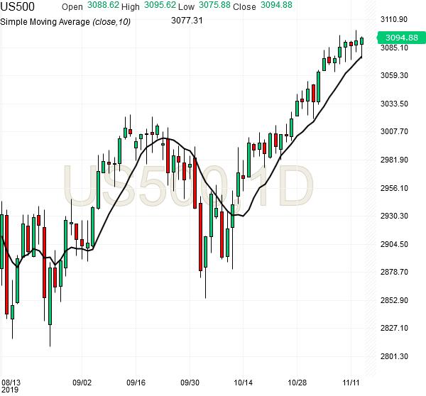 spx500-futures-daily-chart-analysis-13nov2019