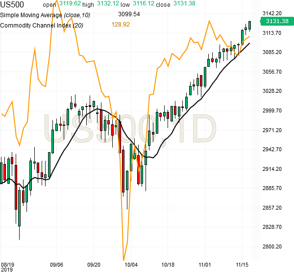 spx500-futures-daily-chart-analysis-19nov2019