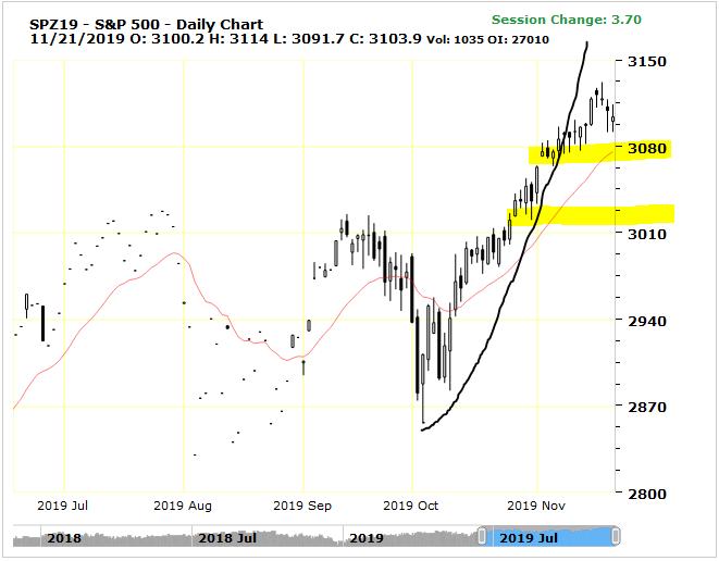 spx500-futures-daily-chart-analysis-21nov2019