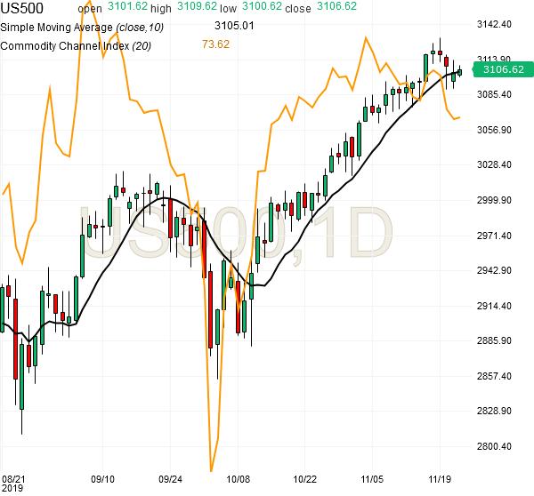 spx500-futures-daily-chart-analysis1-22nov2019