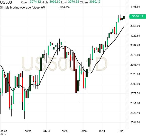 spx500-futures-daily-chart-analysis2-07nov2019
