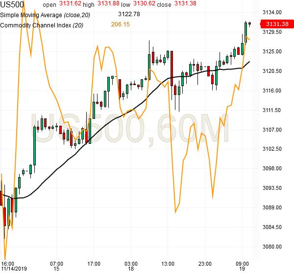 spx500-futures-hourly-chart-analysis-19nov2019