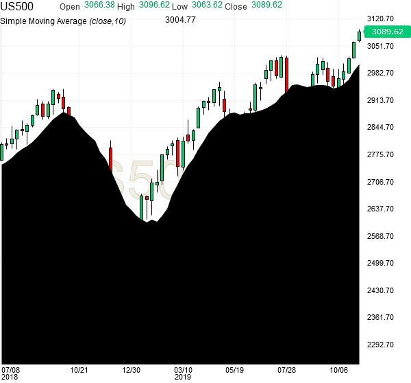 spx500-futures-weekly-chart-analysis-07nov2019