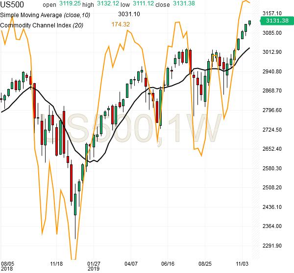 spx500-futures-weekly-chart-analysis-19nov2019