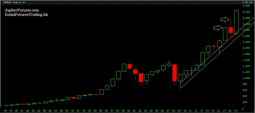 sp500-yearly-chart-analysis1-30dec2019