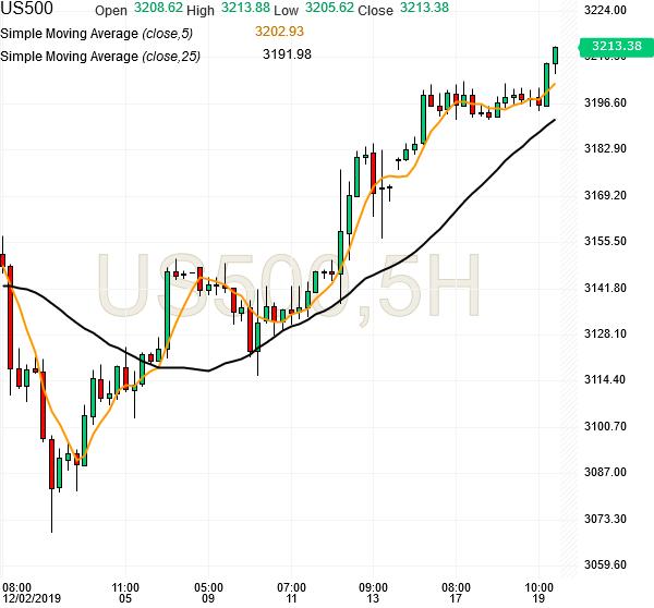 spx500-futures-5hr-chart-analysis1-19dec2019