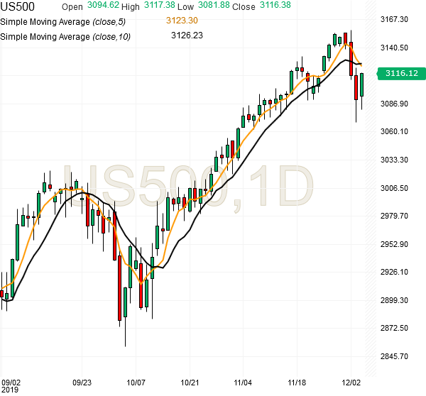 spx500-futures-daily-chart-analysis-04dec2019