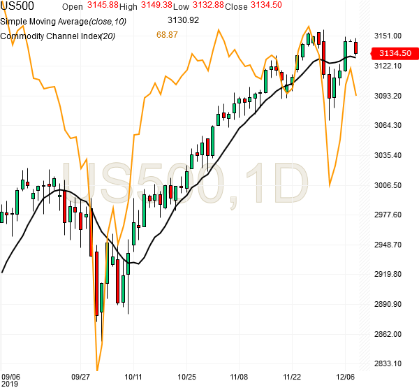 spx500-futures-daily-chart-analysis-09dec2019