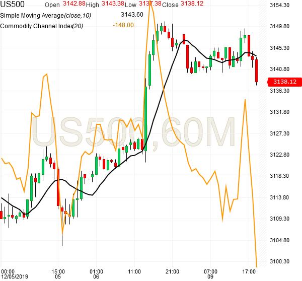 spx500-futures-hourly-chart-analysis-09dec2019