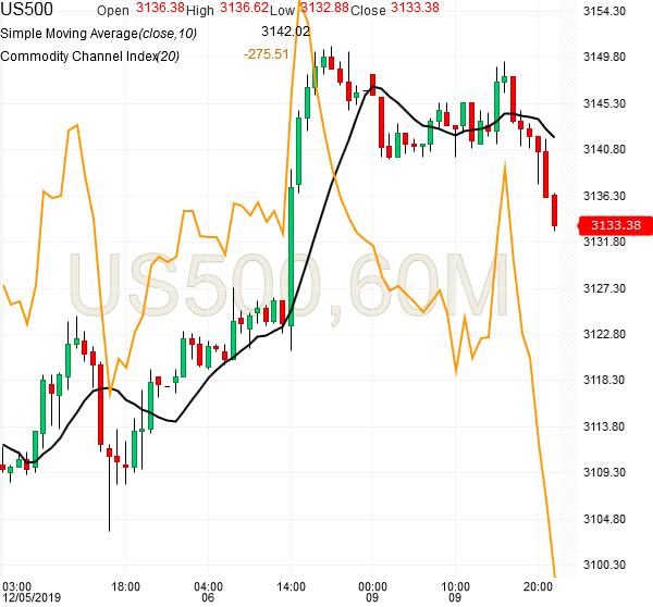 spx500-futures-hourly-chart-analysis1-09dec2019
