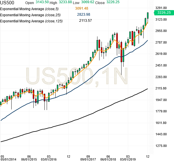 spx500-futures-monthly-chart-analysis-25dec2019