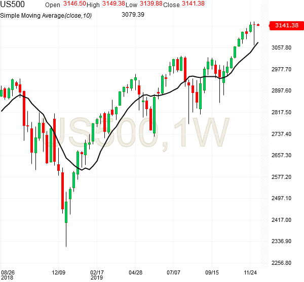 spx500-futures-weekly-chart-analysis1-09dec2019