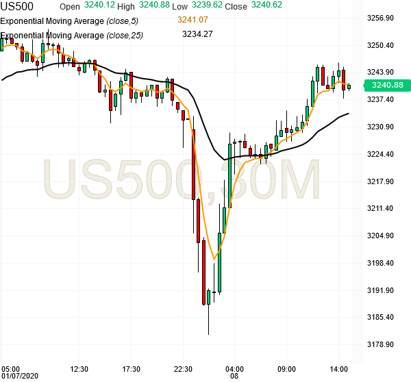 spx500-futures-15min-chart-analysis1-08jan2020