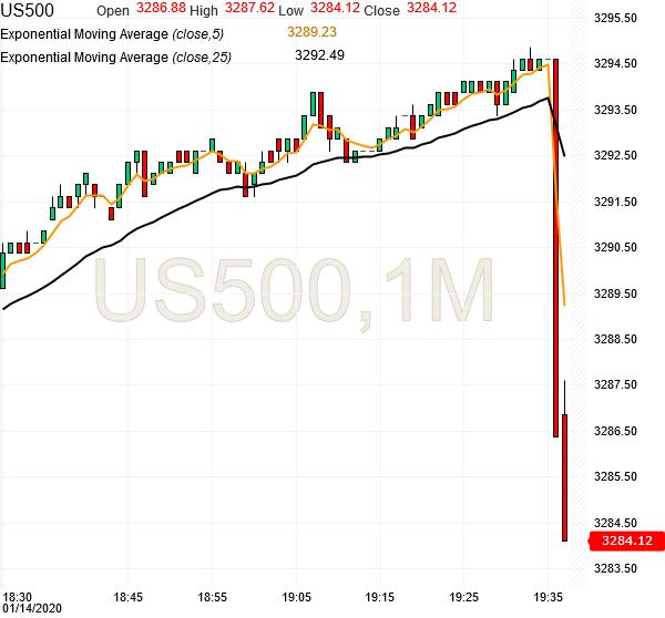 spx500-futures-1min-chart-analysis1-14jan2020