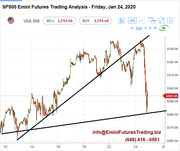spx500-futures-30min-chart-analysis5-24jan2020